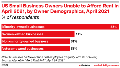 US Small Business Owners Unable to Afford Rent in April 2021, by Owner Demographics, April 2021 (% of respondents)