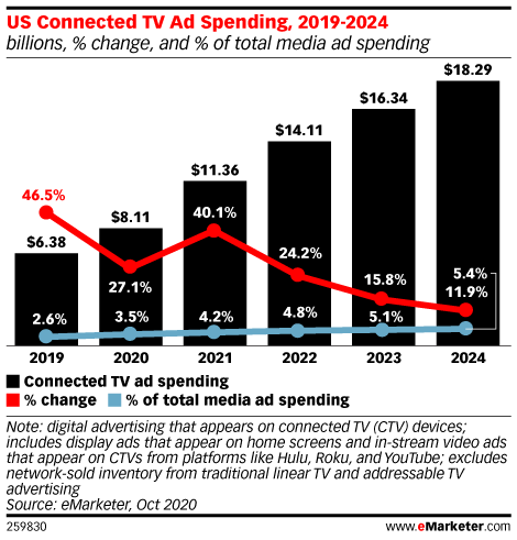 US Connected TV Ad Spending, 2019-2024 (billions, % change, and % of total media ad spending)