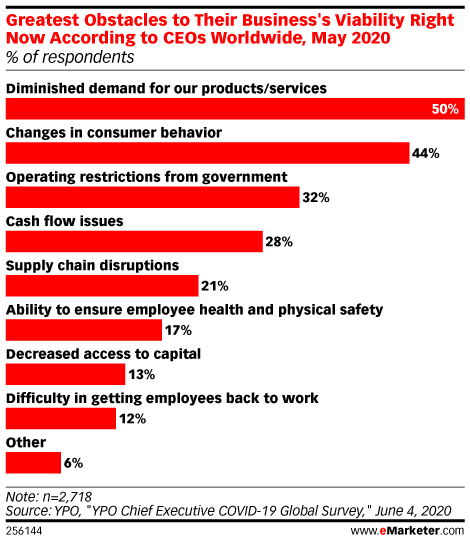 Greatest Obstacles to Their Business's Viability Right Now According to CEOs Worldwide, May 2020 (% of respondents)