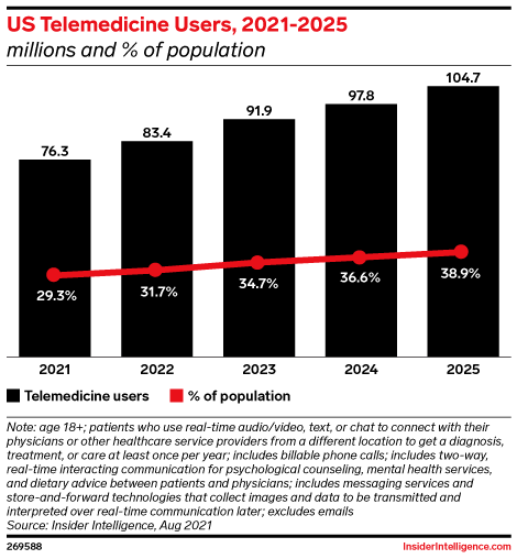 US Telemedicine Users, 2021-2025 (millions and % of population)
