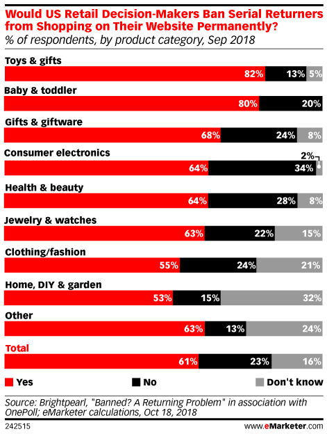 Would US Retail Decision-Makers Ban Serial Returners from Shopping on Their Website Permanently? (% of respondents, by product category, Sep 2018)