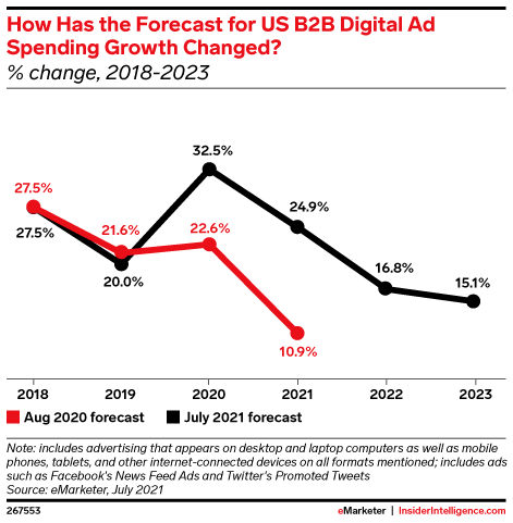 How Has the Forecast for US B2B Digital Ad Spending Growth Changed? (% change, 2018-2023)