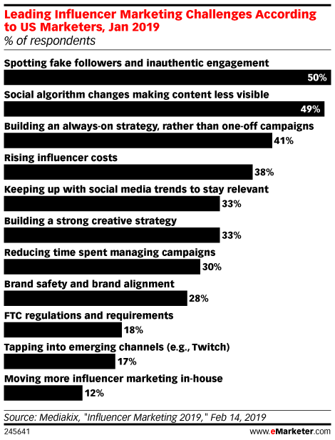 Leading Influencer Marketing Challenges According to US Marketers, Jan 2019 (% of respondents)