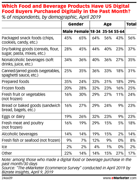 Which Food and Beverage Products Have US Digital Food Buyers Purchased Digitally in the Past Month? (% of respondents, by demographic, April 2019)