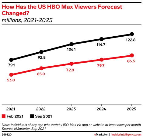 How Has the US HBO Max Viewers Forecast Changed? (millions, 2021-2025)