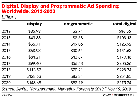 Digital, Display and Programmatic Ad Spending Worldwide, 2012-2020 (billions)