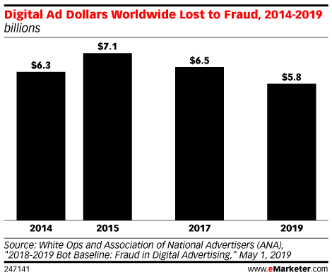 Digital Ad Dollars Worldwide Lost to Fraud, 2014-2019 (billions)