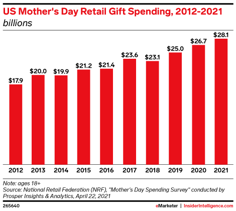 US Mother's Day Retail Gift Spending, 2012-2021 (billions)