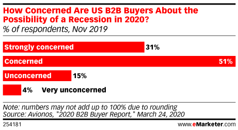 How Concerned Are US B2B Buyers About the Possibility of a Recession in 2020? (% of respondents, Nov 2019)