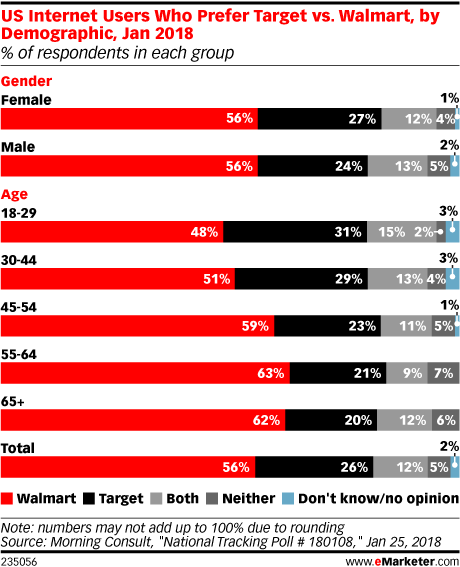 US Internet Users Who Prefer Target vs. Walmart, by Demographic, Jan 2018 (% of respondents in each group)