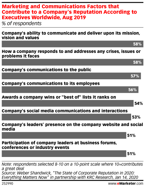 Marketing and Communications Factors that Contribute to a Company's Reputation According to Executives Worldwide, Aug 2019 (% of respondents)