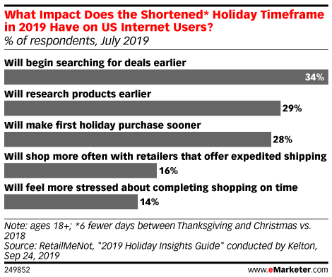 What Impact Does the Shortened* Holiday Time Frame in 2019 Have on US Internet Users? (% of respondents, July 2019)