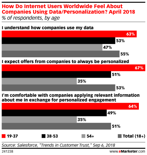How Do Internet Users Worldwide Feel About Companies Using Data/Personalization? April 2018 (% of respondents, by age)