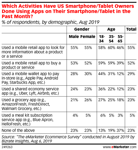 Which Activities Have US Smartphone/Tablet Owners Done Using Apps on Their Smartphone/Tablet in the Past Month? (% of respondents, by demographic, Aug 2019)