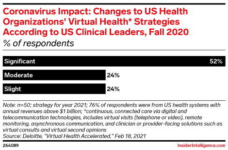 Coronavirus Impact: Changes to US Health Organizations' Virtual Health* Strategies According to US Clinical Leaders, Fall 2020 (% of respondents)