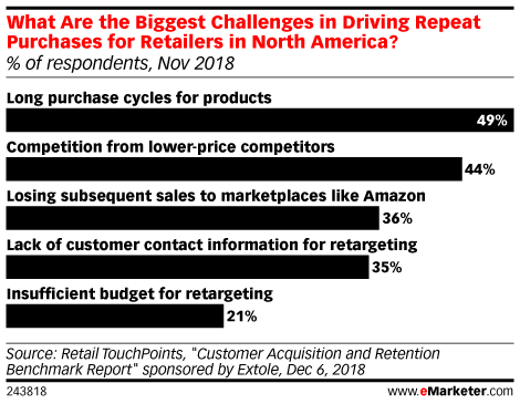 What Are the Biggest Challenges in Driving Repeat Purchases for Retailers in North America? (% of respondents, Nov 2018)