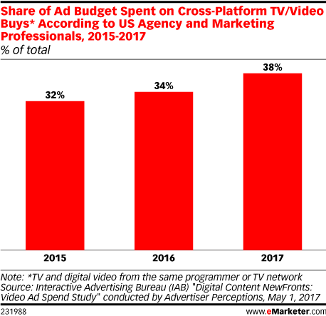 Share of Ad Budget Spent on Cross-Platform TV/Video Buys* According to US Agency and Marketing Professionals, 2015-2017 (% of total)