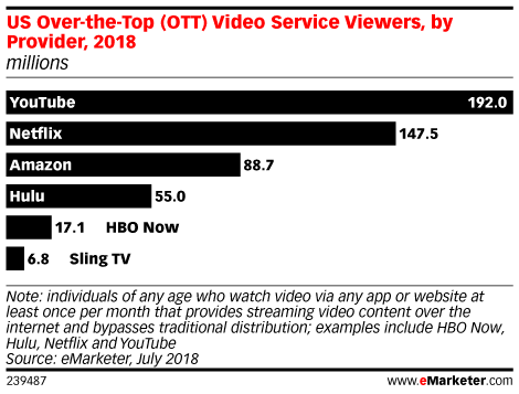 US Over-the-Top (OTT) Video Service Viewers, by Provider, 2018 (millions)