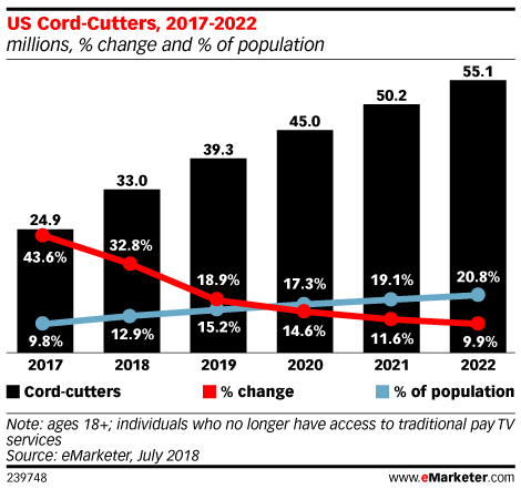 US Cord Cutters, 2017-2022 (millions, % change, % of population)