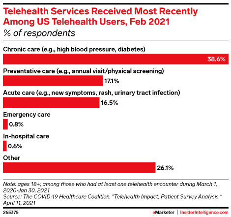 Telehealth Services Received Most Recently Among US Telehealth Users, Feb 2021 (% of respondents)