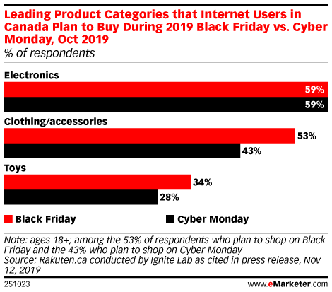 Leading Product Categories that Internet Users in Canada Plan to Buy During 2019 Black Friday vs. Cyber Monday, Oct 2019 (% of respondents)