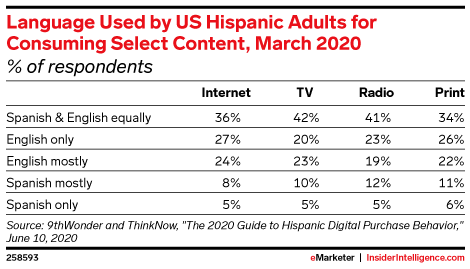 Language Used by US Hispanic Adults for Consuming Select Content, March 2020 (% of respondents)