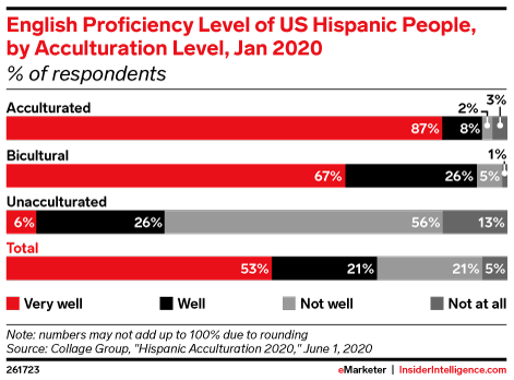 English Proficiency Level of US Hispanic People, by Acculturation Level, Jan 2020 (% of respondents)