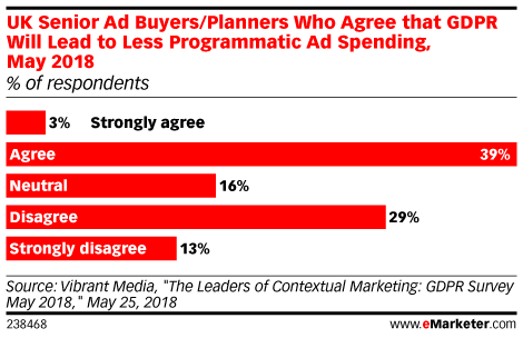 UK Senior Ad Buyers/Planners Who Agree that GDPR Will Lead to Less Programmatic Ad Spending, May 2018 (% of respondents)