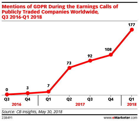 Mentions of GDPR During the Earnings Calls of Publicly Traded Companies Worldwide, Q3 2016-Q1 2018