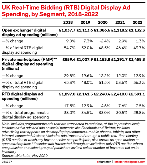 UK Real-Time Bidding (RTB) Digital Display Ad Spending, by Segment, 2018-2022