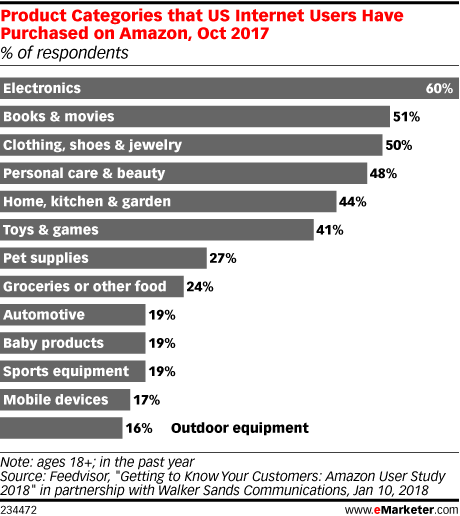 The Amazon Playbook for CPG Brands - eMarketer Trends