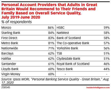 Personal Account Providers that Adults in Great Britain Would Recommend to Their Friends and Family Based on Overall Service Quality, July 2019-June 2020 (% of respondents)