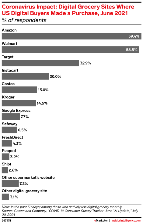 Coronavirus Impact: Digital Grocery Sites Where US Digital Buyers Made a Purchase, June 2021 (% of respondents)