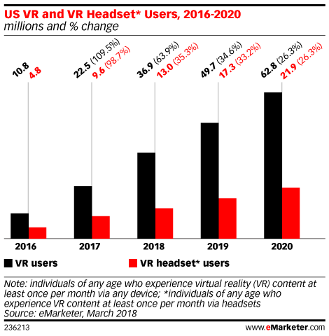 Wearables 2019 - eMarketer Trends, Forecasts & Statistics