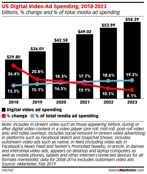 US Digital Video Ad Spending, 2018-2023 (billions, % change and % of total media ad spending)