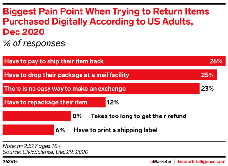 Biggest Pain Point When Trying to Return Items Purchased Digitally According to US Adults, Dec 2020 (% of responses)