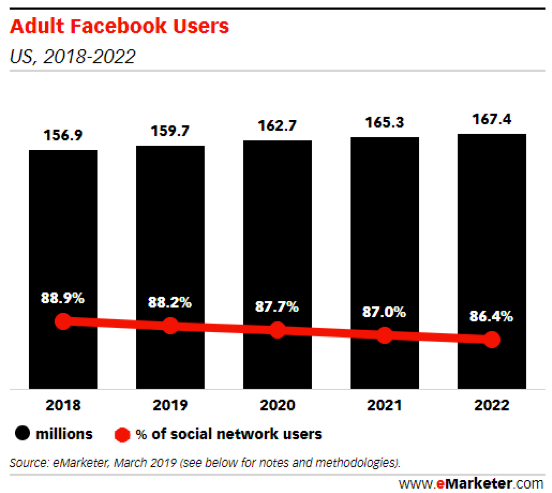 Facebook Dating Debuts in the US; What Will This Mean for the Dating App Landscape? - eMarketer Trends, Forecasts & Statistics