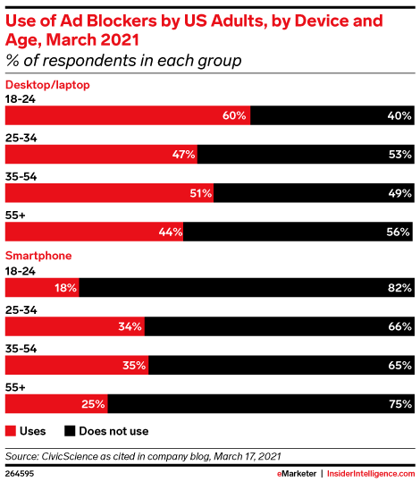 Use of Ad Blockers by US Adults, by Device and Age, March 2021 (% of respondents in each group)