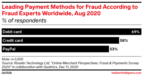 Leading Payment Methods for Fraud According to Executives Worldwide, Aug 2020 (% of respondents)