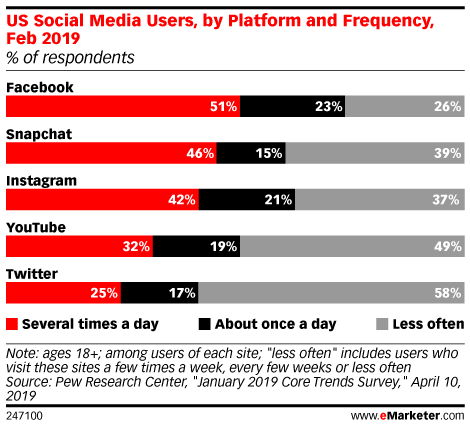US Social Media Users, by Platform and Frequency, Feb 2019 (% of respondents)