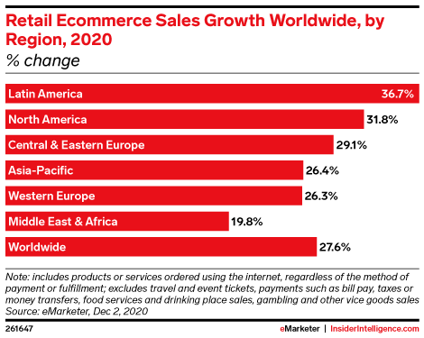 Retail Ecommerce Sales Growth Worldwide, by Region, 2020 (% change)