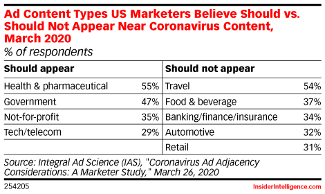 Ad Content Types US Marketers Believe Should vs. Should Not Appear Near Coronavirus Content, March 2020 (% of respondents)