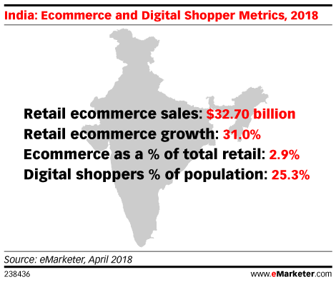 Mobile Commerce 101: M-Commerce Trends ...