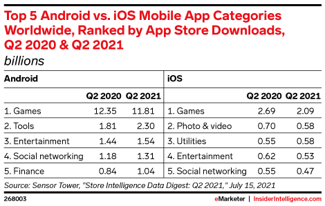 Top 5 Android vs. iOS Mobile App Categories Worldwide, Ranked by App Store Downloads, Q2 2020 & Q2 2021 (billions)
