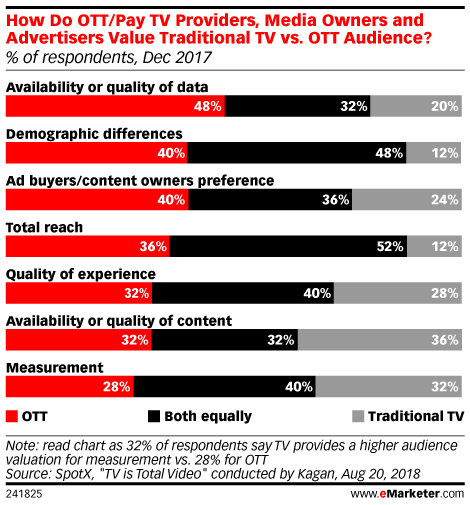 How Do OTT/Pay TV Providers, Media Owners and Advertisers Value Traditional TV vs. OTT Audience? (% of respondents, Dec 2017)