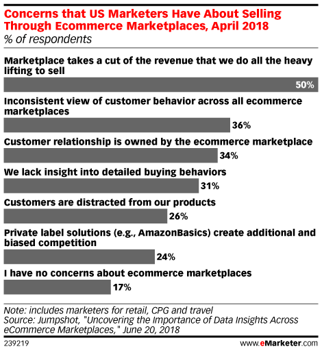 Concerns that US Marketers Have About Selling Through Ecommerce Marketplaces, April 2018 (% of respondents)