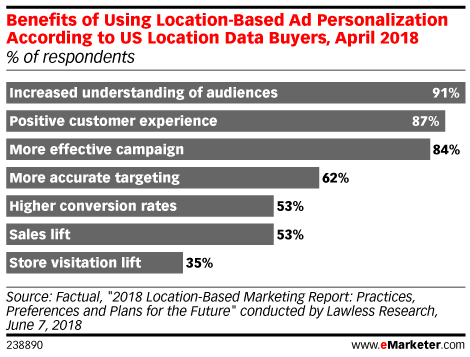 Benefits of Using Location-Based Ad Personalization According to US Location Data Buyers, April 2018 (% of respondents)