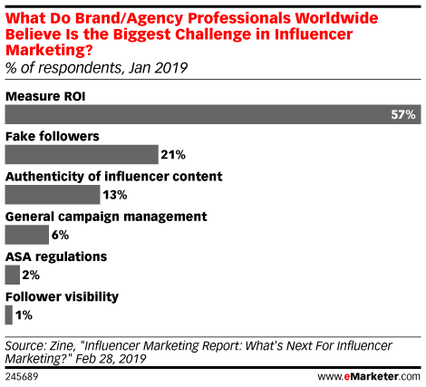 What Do Brand/Agency Professionals Worldwide Believe Is the Biggest Challenge in Influencer Marketing? (% of respondents, Jan 2019)