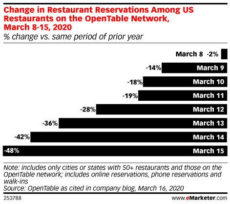 Change in Restaurant Reservations Among US Restaurants on the OpenTable Network , March 8-15, 2020 (% change year-over-year)