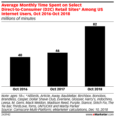Average Monthly Time Spent on Select Direct-to-Consumer (D2C) Retail Sites* Among US Internet Users, Oct 2016-Oct 2018 (millions of minutes)